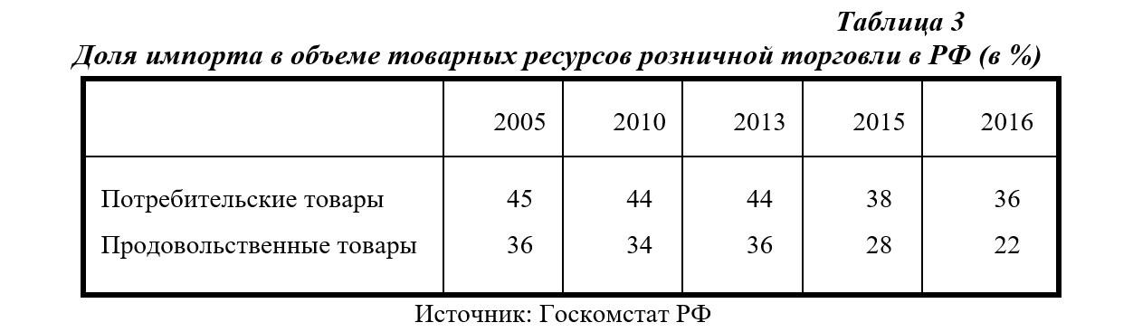 Проблемы импортозамещения в россии